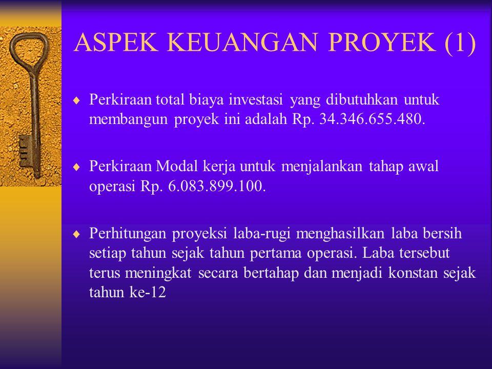 ASPEK KEUANGAN PROYEK (1)  Perkiraan total biaya investasi yang dibutuhkan untuk membangun proyek ini adalah Rp. 34.346.655.480.  Perkiraan Modal ke