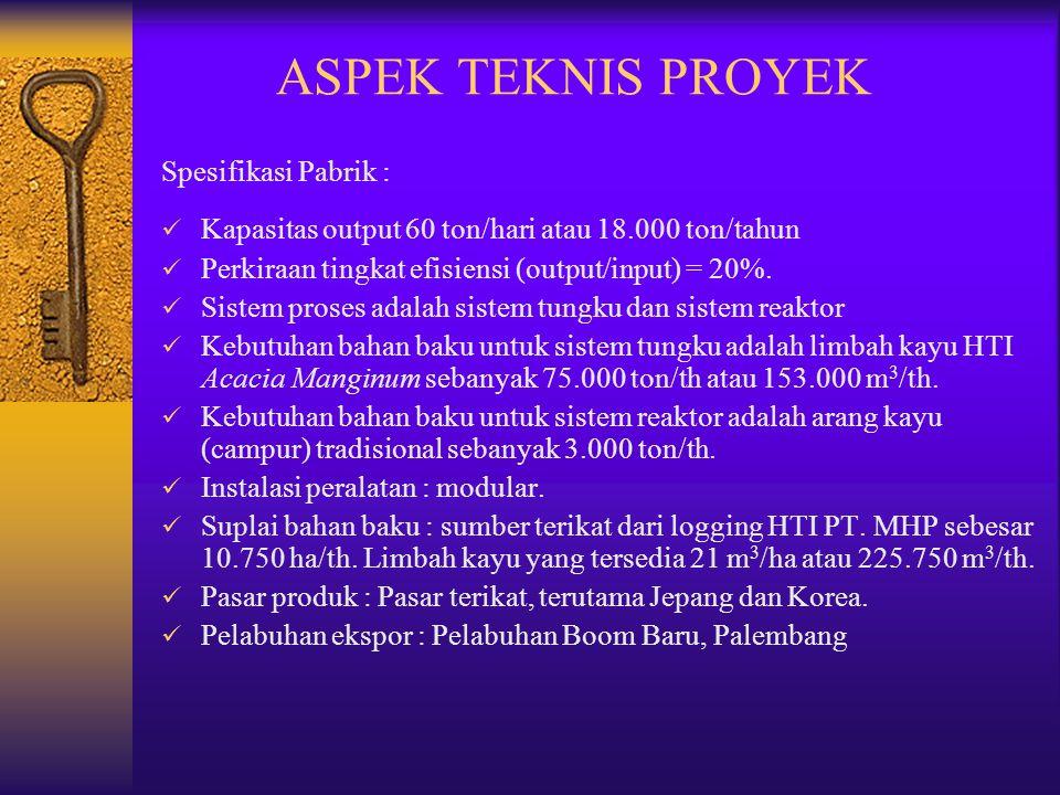 ASPEK TEKNIS PROYEK Spesifikasi Pabrik :  Kapasitas output 60 ton/hari atau 18.000 ton/tahun  Perkiraan tingkat efisiensi (output/input) = 20%.  Si
