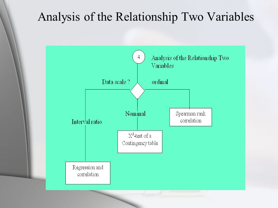 Analysis of the Relationship Two Variables