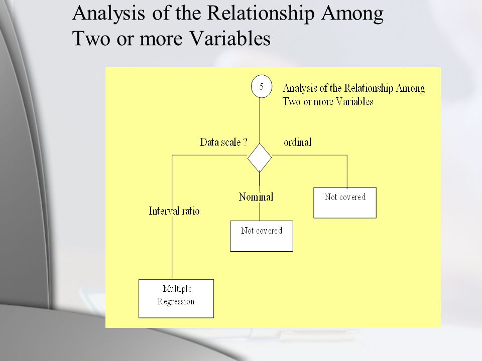 Analysis of the Relationship Among Two or more Variables