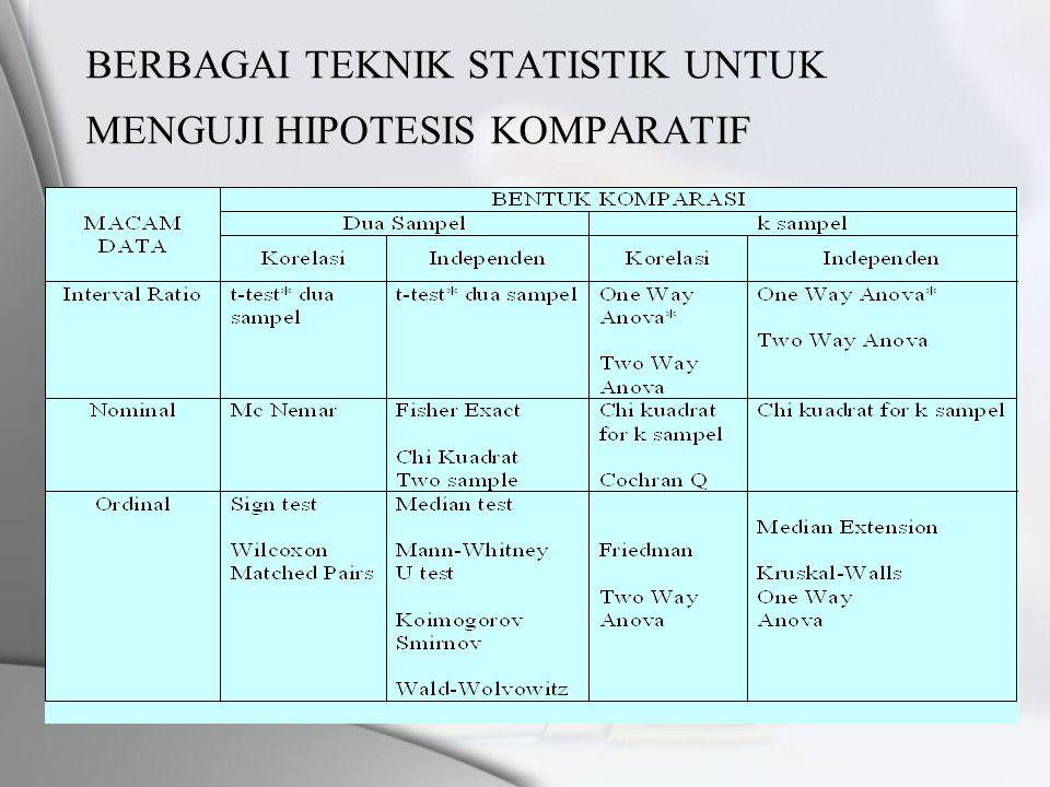 BERBAGAI TEKNIK STATISTIK UNTUK MENGUJI HIPOTESIS KOMPARATIF