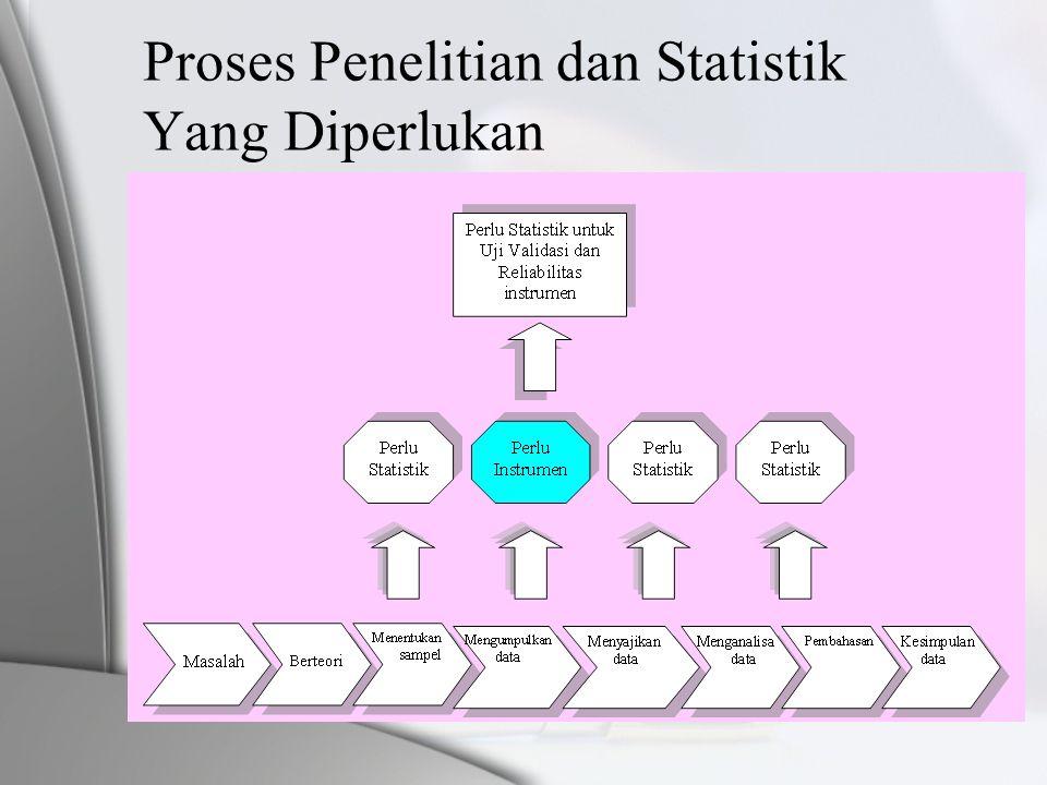 MACAM-MACAM STATISTIK •Deskriptif : untuk menggambarkan atau menganalisis suatu statistik hasil penelitian, tapi tidak untuk membuat kesimpulan yang lebih luas (generalisasi / inferensi) •Inferensial : untuk menganalisis data sampel yang hasilnya akan digeneralisasikan untuk populasi dimana sampel diambil.