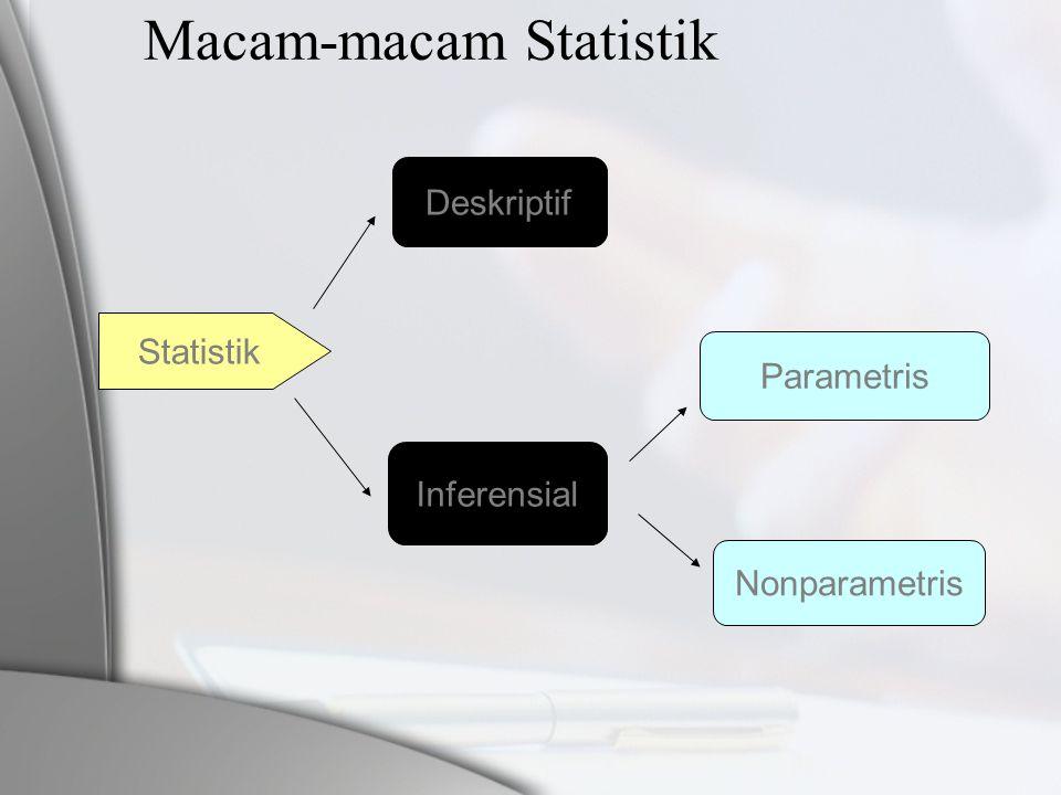 Macam-macam Statistik Statistik Deskriptif Inferensial Parametris Nonparametris