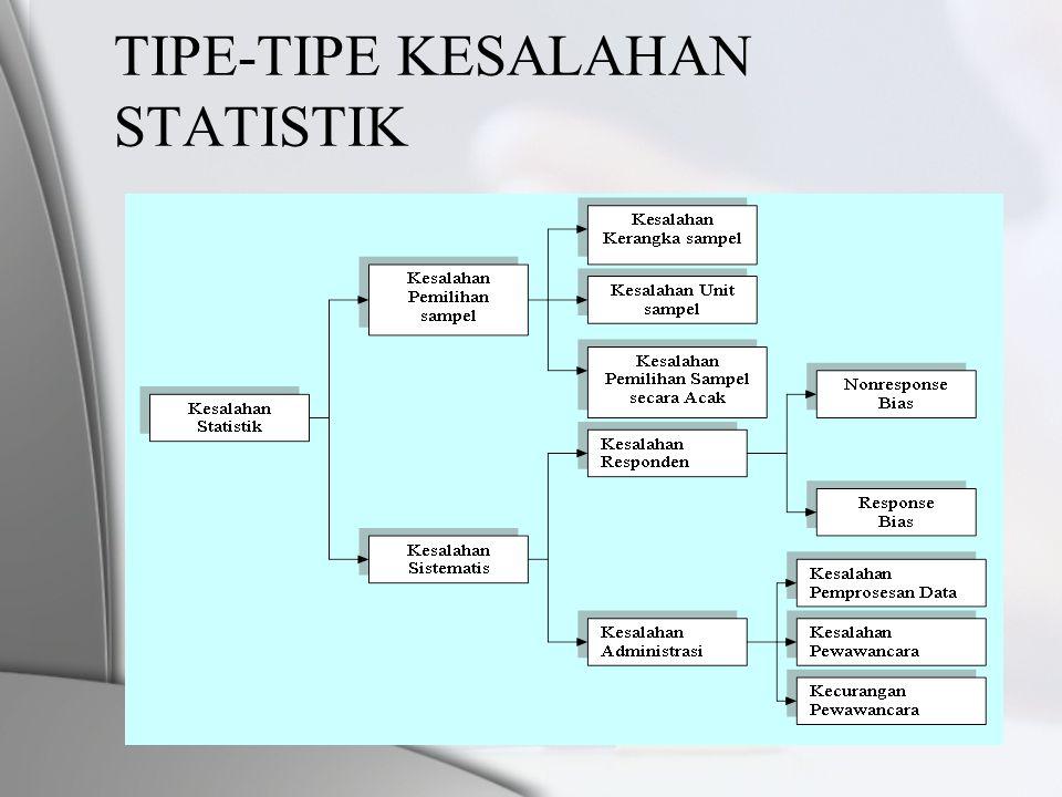 TIPE-TIPE KESALAHAN STATISTIK