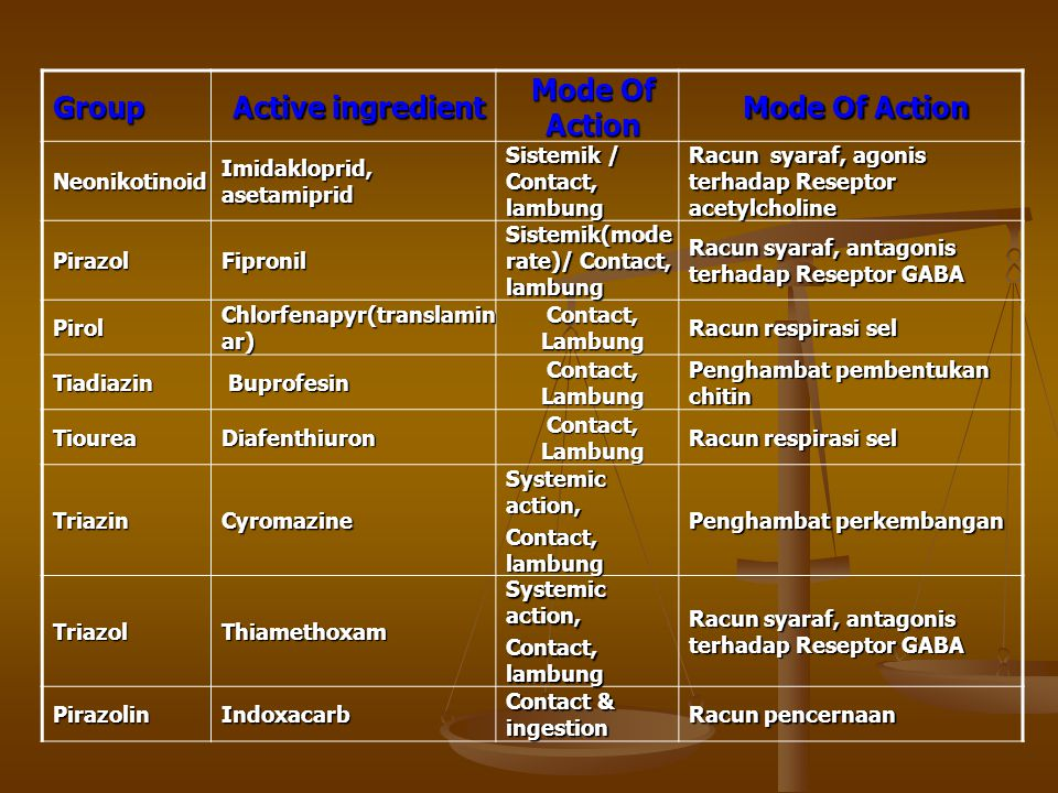 Group Active ingredient Mode Of Action Neonikotinoid Imidakloprid, asetamiprid Sistemik / Contact, lambung Racun syaraf, agonis terhadap Reseptor acetylcholine PirazolFipronil Sistemik(mode rate)/ Contact, lambung Racun syaraf, antagonis terhadap Reseptor GABA Pirol Chlorfenapyr(translamin ar) Contact, Lambung Racun respirasi sel Tiadiazin Buprofesin Buprofesin Contact, Lambung Penghambat pembentukan chitin TioureaDiafenthiuron Contact, Lambung Racun respirasi sel TriazinCyromazine Systemic action, Contact, lambung Penghambat perkembangan TriazolThiamethoxam Systemic action, Contact, lambung Racun syaraf, antagonis terhadap Reseptor GABA PirazolinIndoxacarb Contact & ingestion Racun pencernaan