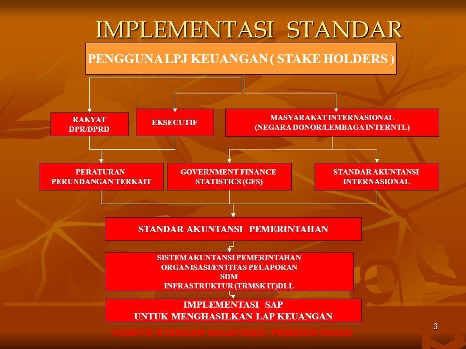 KOMITE STANDAR AKUNTANSI PEMERINTAHAN 2 DASAR HUKUM  UUD 1945 Pasal 5 ayat (2)  UU No. 17 Tahun 2003 Tentang Keuangan Negara  UU No. 1 Tahun 2004 T