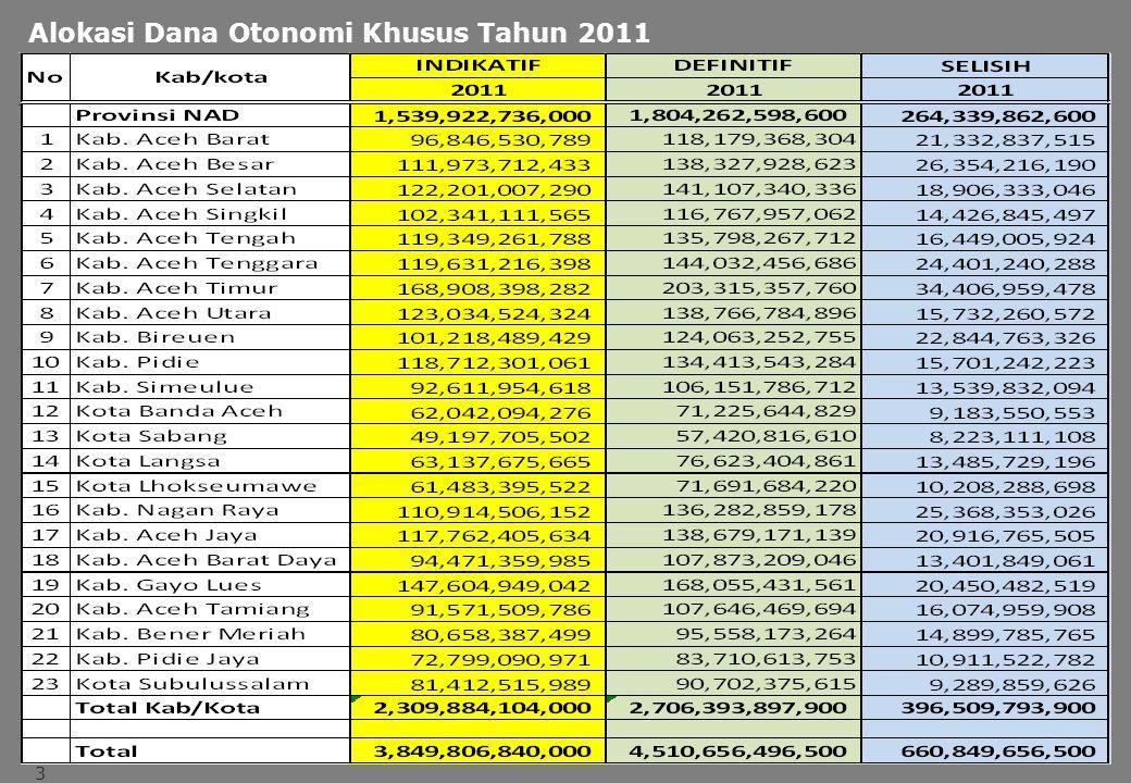 LOGO Alokasi Dana Otonomi Khusus Tahun 2011 3