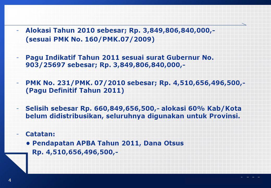 LOGO -Alokasi Tahun 2010 sebesar; Rp. 3,849,806,840,000,- (sesuai PMK No. 160/PMK.07/2009) -Pagu Indikatif Tahun 2011 sesuai surat Gubernur No. 903/25