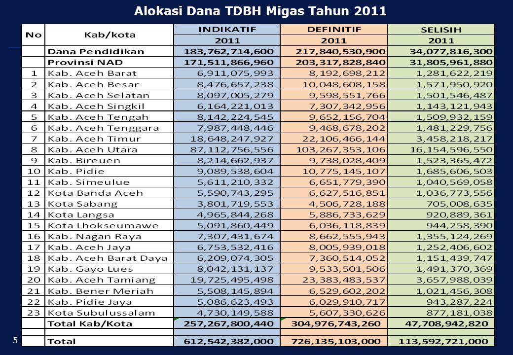 LOGO -Pagu Indikatif TDBH Migas sesuai surat Gubernur No.