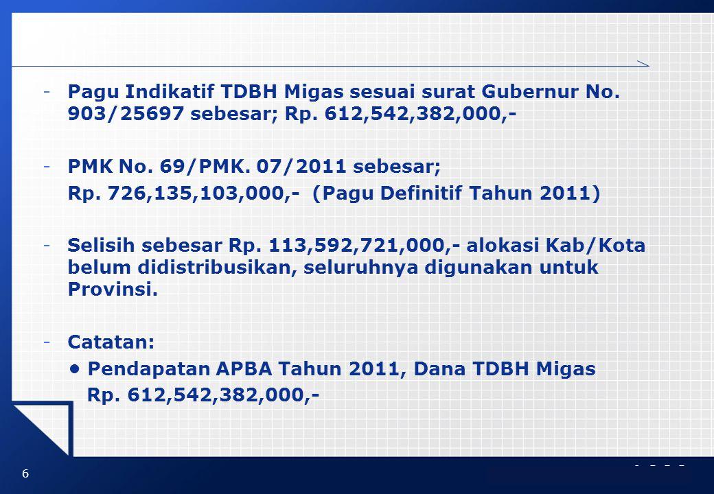 LOGO -Pagu Indikatif TDBH Migas sesuai surat Gubernur No. 903/25697 sebesar; Rp. 612,542,382,000,- -PMK No. 69/PMK. 07/2011 sebesar; Rp. 726,135,103,0
