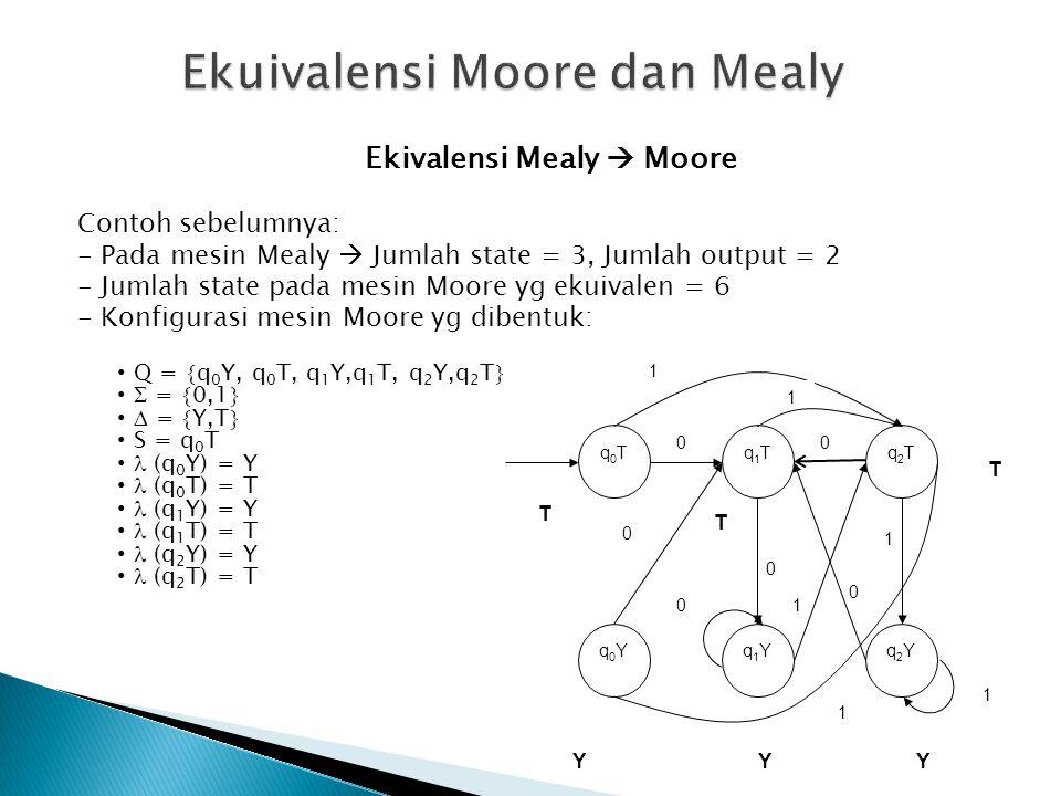 Ekivalensi Mealy  Moore Contoh sebelumnya: - Pada mesin Mealy  Jumlah state = 3, Jumlah output = 2 - Jumlah state pada mesin Moore yg ekuivalen = 6 - Konfigurasi mesin Moore yg dibentuk: • Q =  q 0 Y, q 0 T, q 1 Y,q 1 T, q 2 Y,q 2 T  •  =  0,1  •  =  Y,T  • S = q 0 T •  (q 0 Y) = Y •  (q 0 T) = T •  (q 1 Y) = Y •  (q 1 T) = T •  (q 2 Y) = Y •  (q 2 T) = T q2Tq2Tq0Tq0Tq1Tq1T q2Yq2Yq0Yq0Yq1Yq1Y 00 1 1 1 1 1 0 1 T 0 T YYY 0 0 T