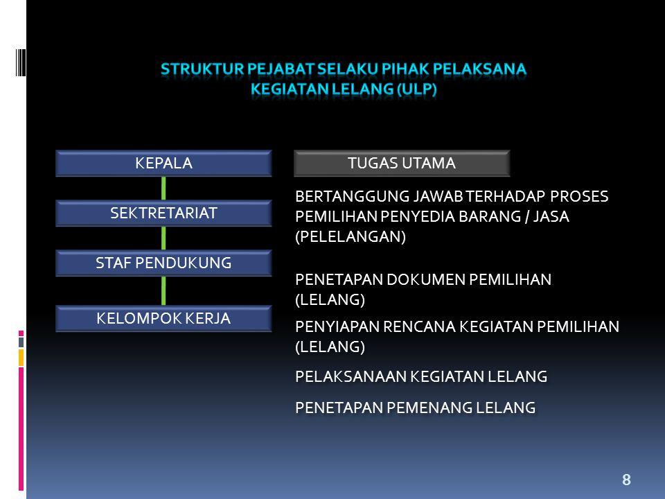 29 PERSYARATAN UTAMA • Berpendidikan D3 / S1 / S2 / S3 (minimal salah satu diantaranya) di bidang Planologi / PWK.