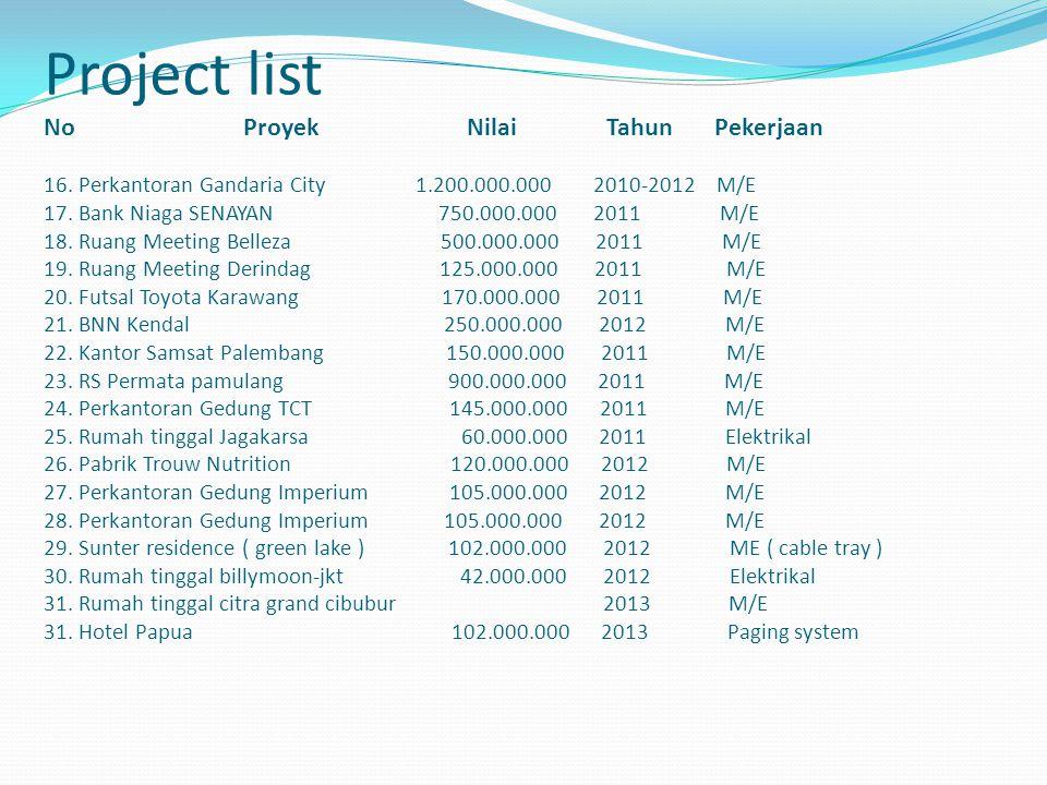 Project list No Proyek Nilai Tahun Pekerjaan 16. Perkantoran Gandaria City 1.200.000.000 2010-2012 M/E 17. Bank Niaga SENAYAN 750.000.000 2011 M/E 18.