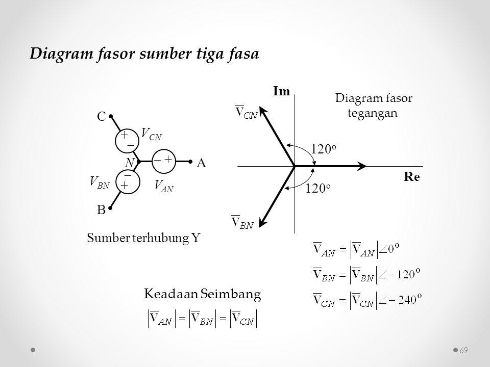 Diagram fasor sumber tiga fasa Sumber terhubung Y Keadaan Seimbang B A C N V AN V BN V CN  + +  + + Diagram fasor tegangan 120 o Im Re 69