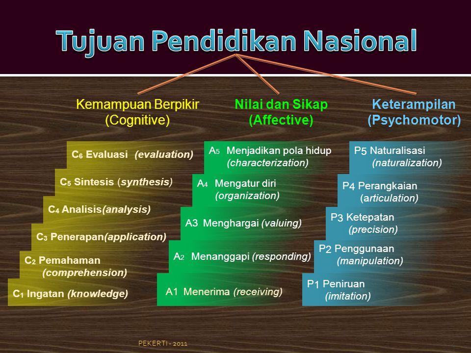 4 Nilai dan Sikap (Affective) Kemampuan Berpikir (Cognitive) Keterampilan (Psychomotor) C 6 Evaluasi (evaluation) C 5 Sintesis (synthesis) C 4 Analisis(analysis) C 3 Penerapan(application) C 2 Pemahaman (comprehension) C 1 Ingatan (knowledge) A 5 Menjadikan pola hidup (characterization) A 4 Mengatur diri (organization) A3Menghargai (valuing) A 2 Menanggapi (responding) A1Menerima (receiving) P 5 Naturalisasi (naturalization) P 4 Perangkaian (articulation) P 3 Ketepatan (precision) P 2 Penggunaan (manipulation) P 1 Peniruan (imitation)