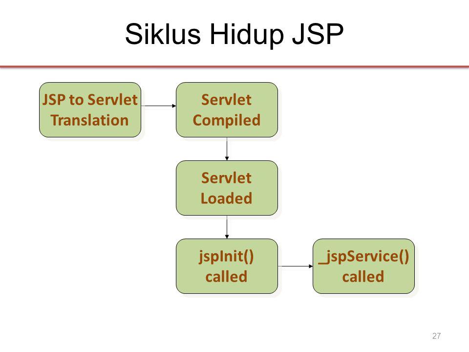 Siklus Hidup JSP JSP to Servlet Translation JSP to Servlet Translation Servlet Compiled Servlet Compiled Servlet Loaded Servlet Loaded jspInit() calle