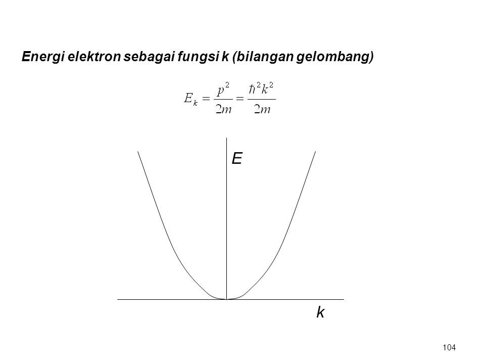 E k Energi elektron sebagai fungsi k (bilangan gelombang) 104