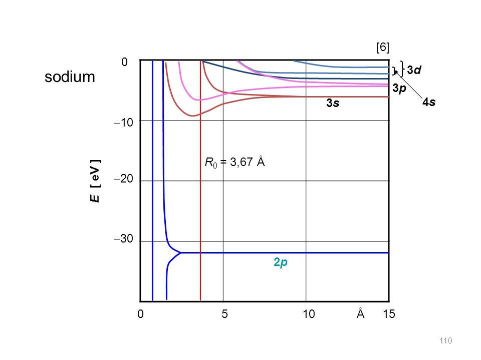 051015Å  10  20  30 0 E [ eV ] sodium 2p2p R 0 = 3,67 Å 3s3s 3p3p 4s4s 3d3d [6] 110