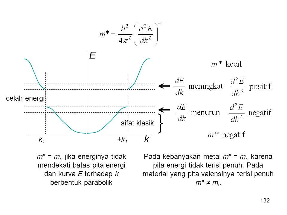 k E k1k1 +k1+k1 celah energi sifat klasik m* = m e jika energinya tidak mendekati batas pita energi dan kurva E terhadap k berbentuk parabolik Pada