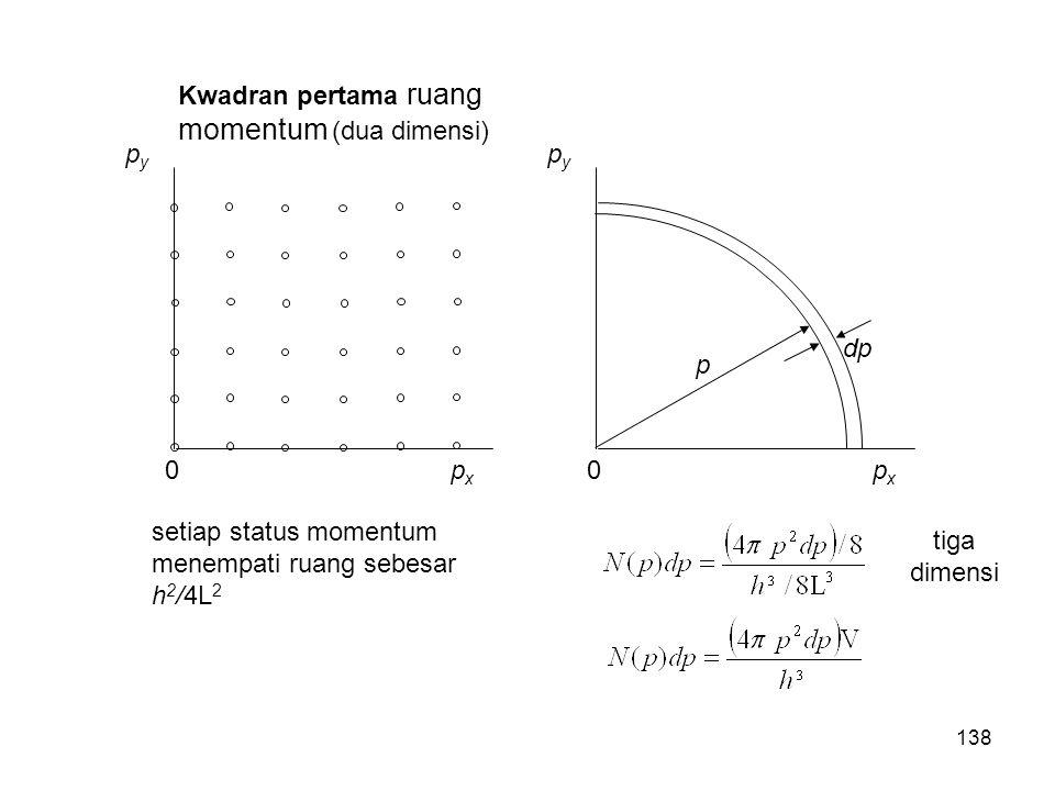 Kwadran pertama ruang momentum (dua dimensi) pxpx pypy 0pxpx pypy 0 p dp setiap status momentum menempati ruang sebesar h 2 /4L 2 tiga dimensi 138