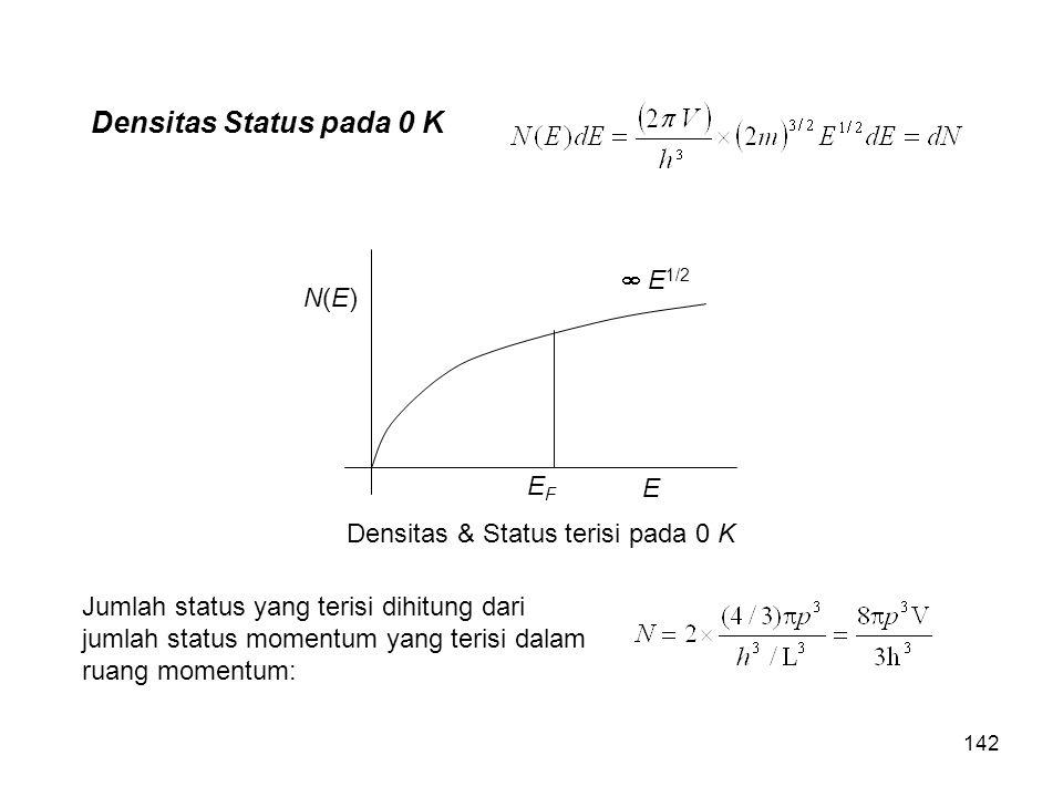 N(E)N(E) E EFEF  E 1/2 Densitas & Status terisi pada 0 K Densitas Status pada 0 K Jumlah status yang terisi dihitung dari jumlah status momentum yang