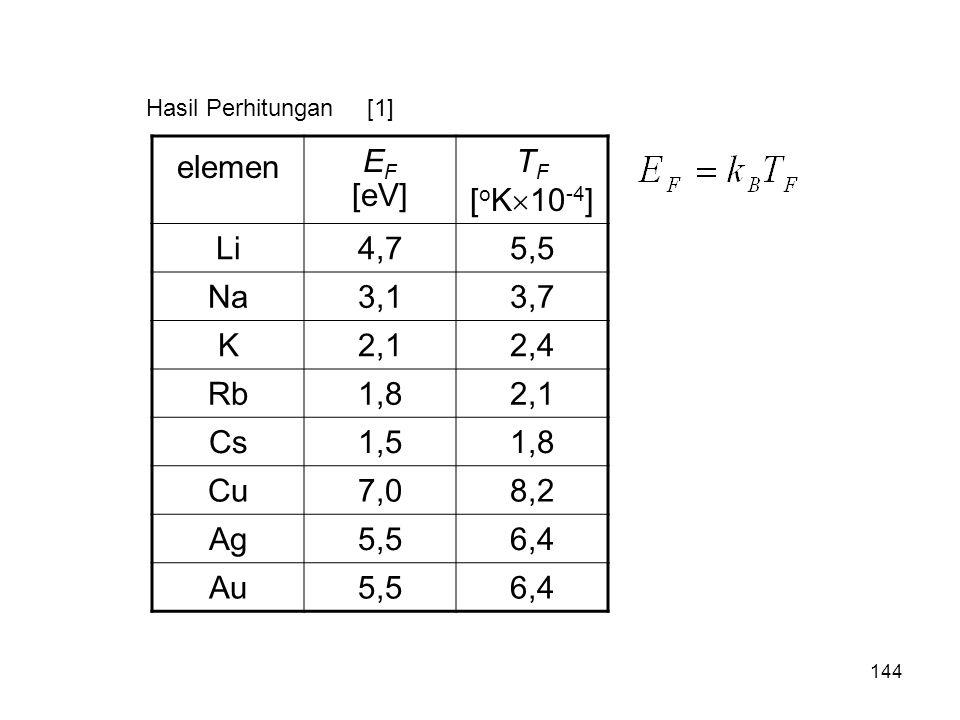 Hasil Perhitungan elemen E F [eV] T F [ o K  10 -4 ] Li4,75,5 Na3,13,7 K2,12,4 Rb1,82,1 Cs1,51,8 Cu7,08,2 Ag5,56,4 Au5,56,4 [1] 144