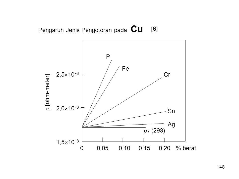 Pengaruh Jenis Pengotoran pada Cu   | ||| 2,0  10  8 2,5  10  8 1,5  10  8  [ohm-meter] 00,050,100,150,20  T (293) Sn Ag Cr Fe P % berat [6]