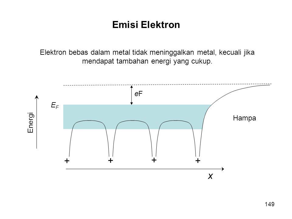 Elektron bebas dalam metal tidak meninggalkan metal, kecuali jika mendapat tambahan energi yang cukup. + + + + x EFEF Energi Hampa eFeF 149 Emisi Elek
