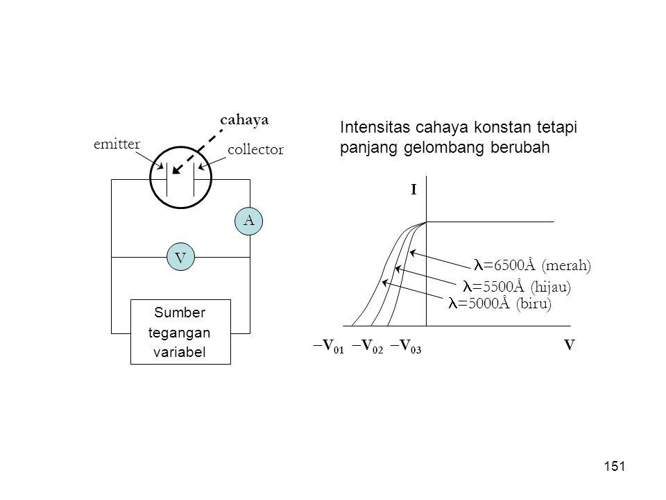 emitter collector cahaya A V Sumber tegangan variabel I V  V 01  =5000Å (biru)  V 02  V 03  =5500Å (hijau)  =6500Å (merah) Intensitas cahaya kon