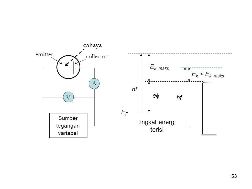 tingkat energi terisi hf EFEF ee E k maks E k < E k maks hf emitter collector cahaya A V Sumber tegangan variabel 153