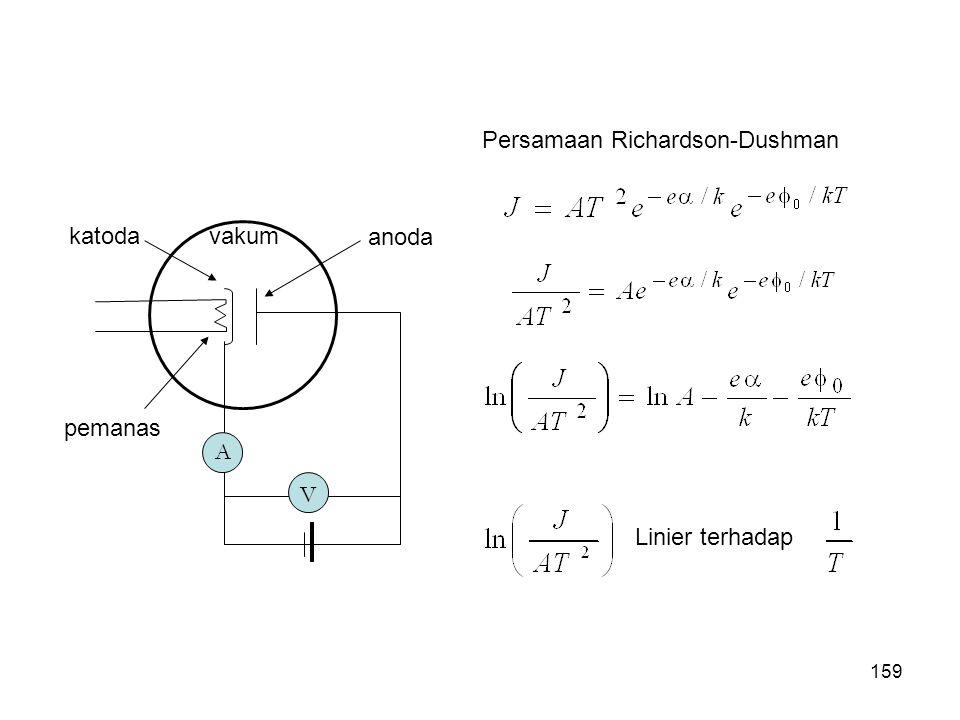 Persamaan Richardson-Dushman Linier terhadap A V vakum pemanas katoda anoda 159