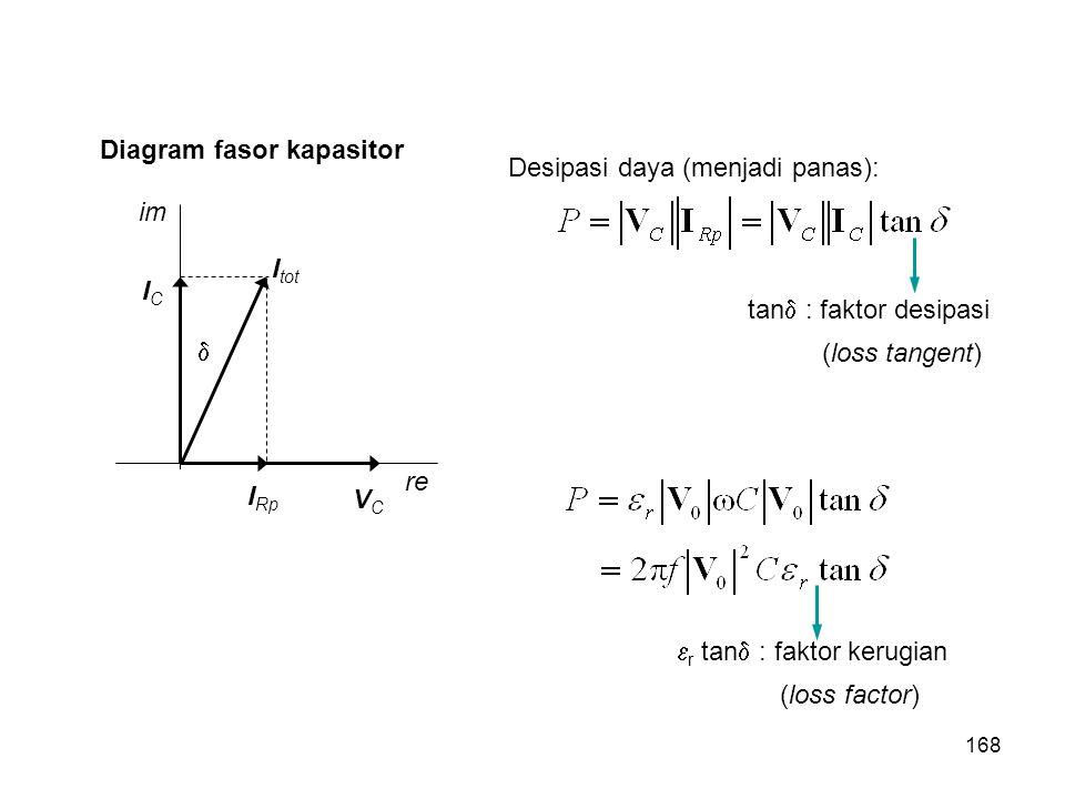 Diagram fasor kapasitor im re I Rp ICIC I tot  VCVC Desipasi daya (menjadi panas): tan  : faktor desipasi (loss tangent)  r tan  : faktor kerugian