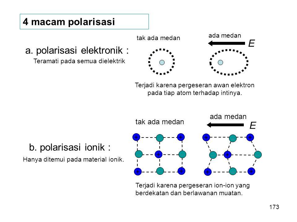 4 macam polarisasi a. polarisasi elektronik : tak ada medan ada medan E Teramati pada semua dielektrik Terjadi karena pergeseran awan elektron pada ti