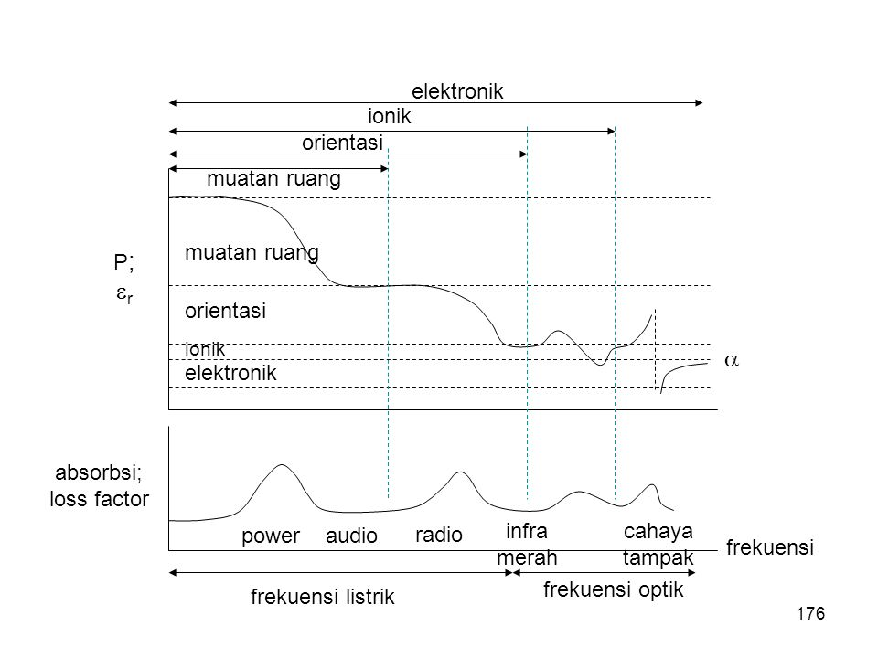 frekuensi listrik frekuensi optik frekuensi power audio radio infra merah cahaya tampak P;rP;r absorbsi; loss factor muatan ruang orientasi ionik el