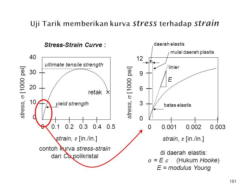 Stress-Strain Curve : | | | | 0 0.1 0.2 0.3 0.4 0.5 | | | 40 30 20 10 0 strain,  [in./in.] stress,  [1000 psi] ultimate tensile strength contoh kurv