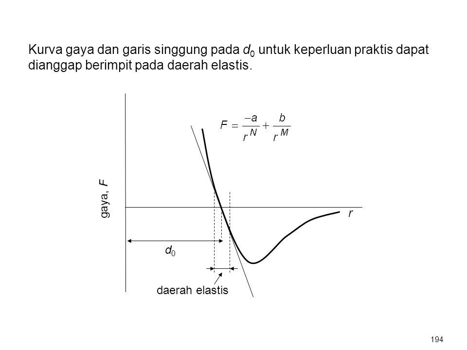 Kurva gaya dan garis singgung pada d 0 untuk keperluan praktis dapat dianggap berimpit pada daerah elastis. d0d0 r gaya, F daerah elastis 194