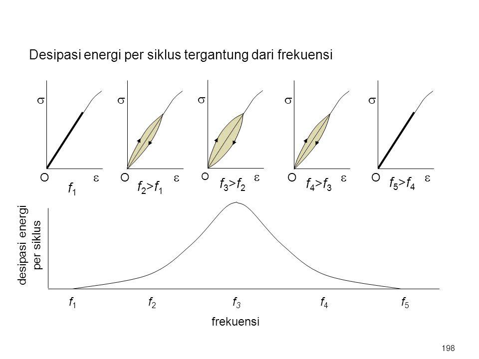 Desipasi energi per siklus tergantung dari frekuensi   O   O   O   O   O desipasi energi per siklus f 1 f 2 f 3 f 4 f 5 frekuensi f1f1 f2>f1