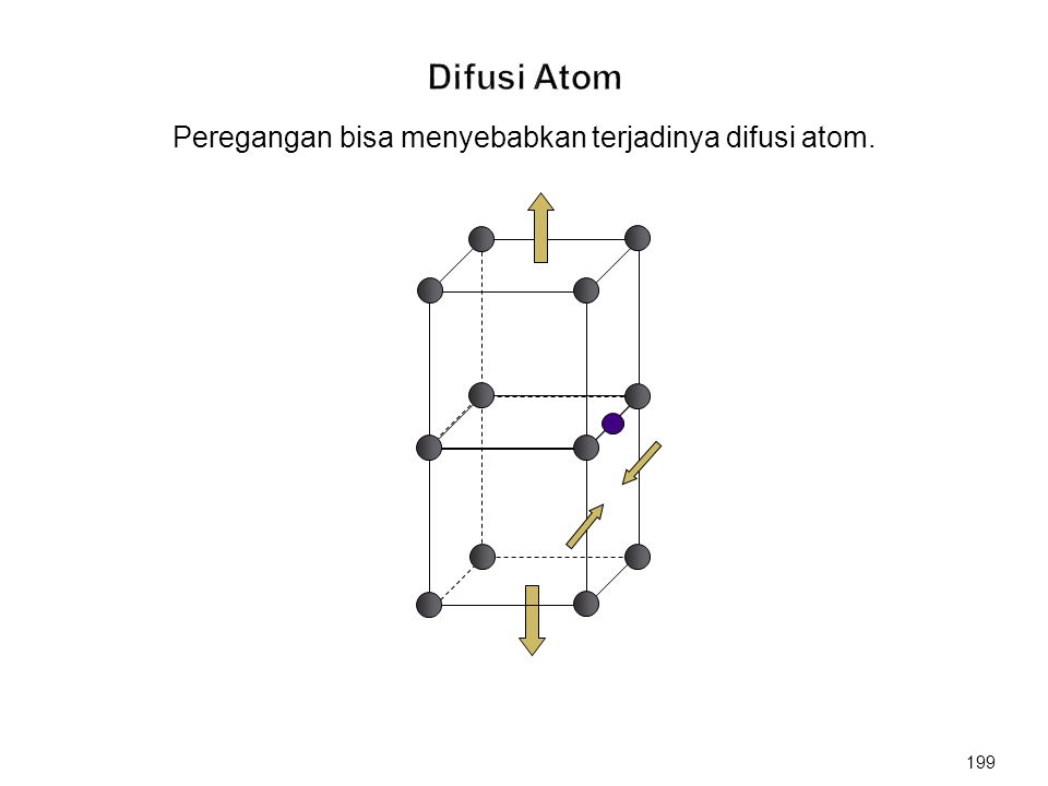 Peregangan bisa menyebabkan terjadinya difusi atom. 199