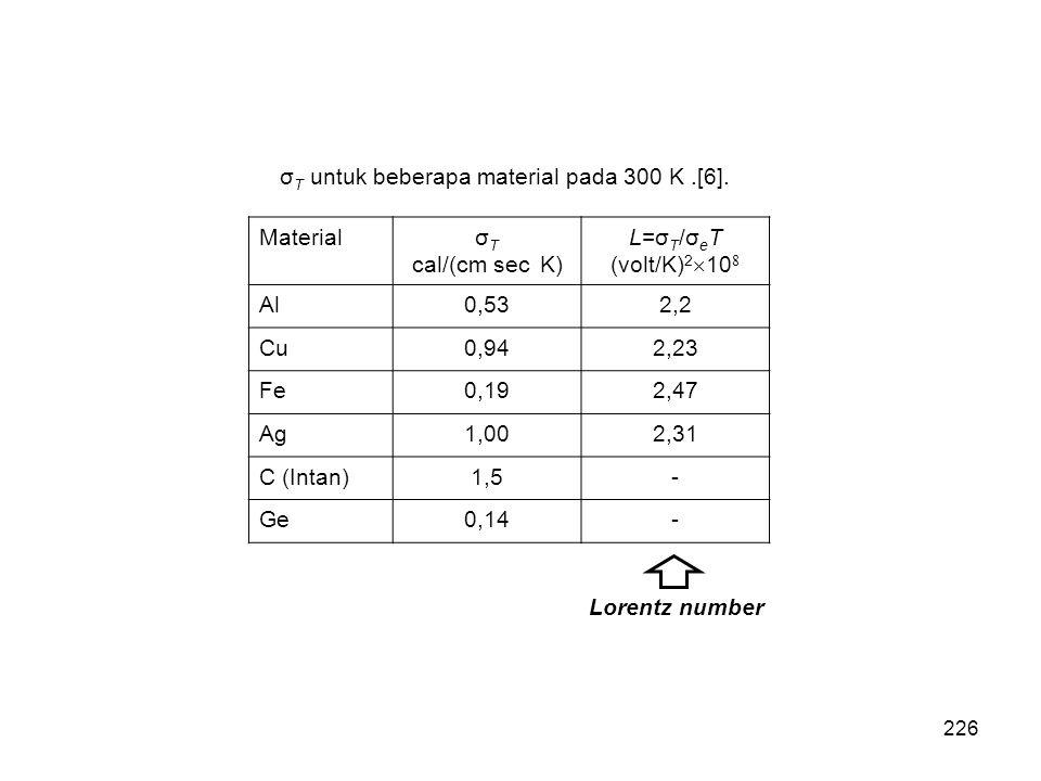 σ T untuk beberapa material pada 300 K.[6]. Materialσ T cal/(cm sec K) L=σ T /σ e T (volt/K) 2  10 8 Al0,532,2 Cu0,942,23 Fe0,192,47 Ag1,002,31 C (In