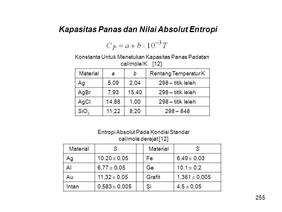 Kapasitas Panas dan Nilai Absolut Entropi Konstanta Untuk Menetukan Kapasitas Panas Padatan cal/mole/K [12]. MaterialabRentang Temperatur K Ag5,092,04