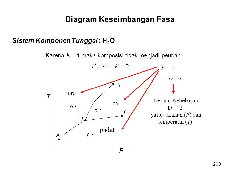 Sistem Komponen Tunggal : H 2 O Karena K = 1 maka komposisi tidak menjadi peubah T P A D C B cair padat uap a b c F = 1  D = 2 Derajat Kebebasan D =