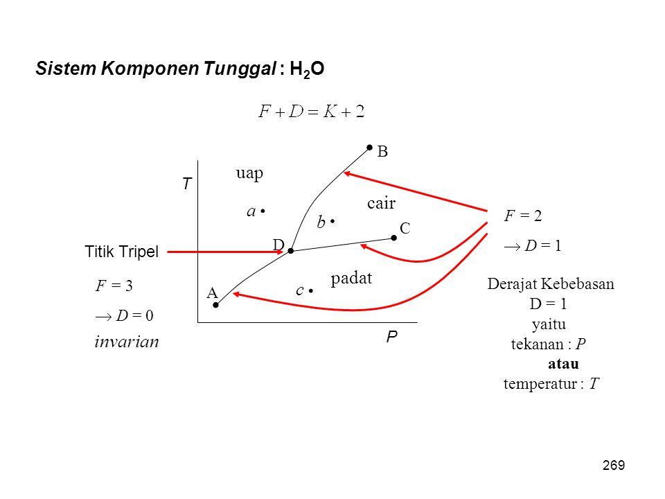 T P A D C B cair padat uap a b c F = 2  D = 1 Derajat Kebebasan D = 1 yaitu tekanan : P atau temperatur : T Titik Tripel Sistem Komponen Tunggal : H