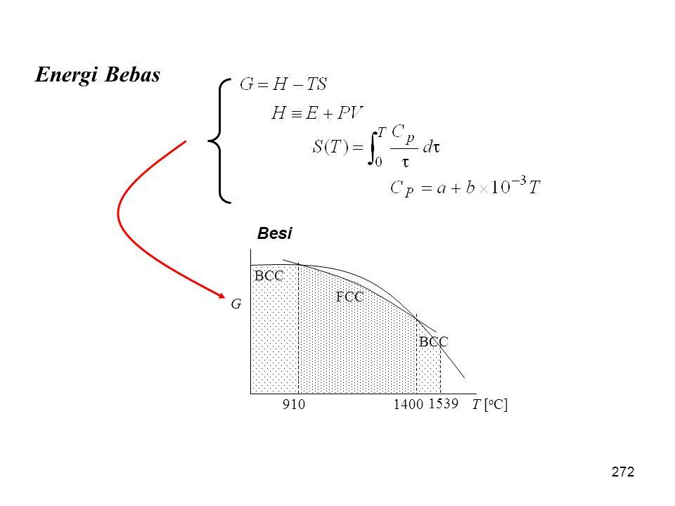 Energi Bebas FCC BCC T [ o C]9101400 1539 G Besi 272