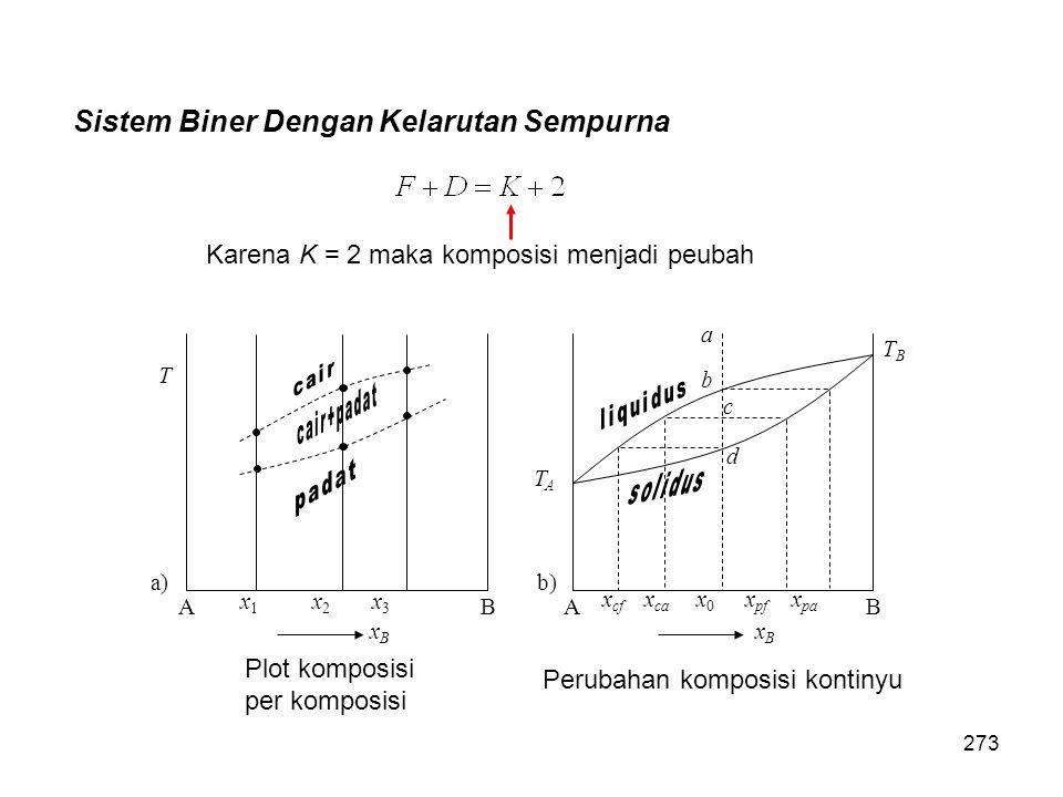 Sistem Biner Dengan Kelarutan Sempurna T AB xBxB x 1 x 2 x 3 a) TATA TBTB AB xBxB x cf x ca x 0 x pf x pa a b d c b) Karena K = 2 maka komposisi menja