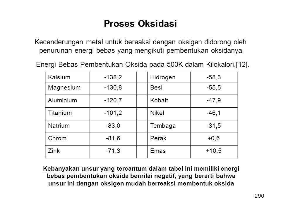 Kecenderungan metal untuk bereaksi dengan oksigen didorong oleh penurunan energi bebas yang mengikuti pembentukan oksidanya Energi Bebas Pembentukan O
