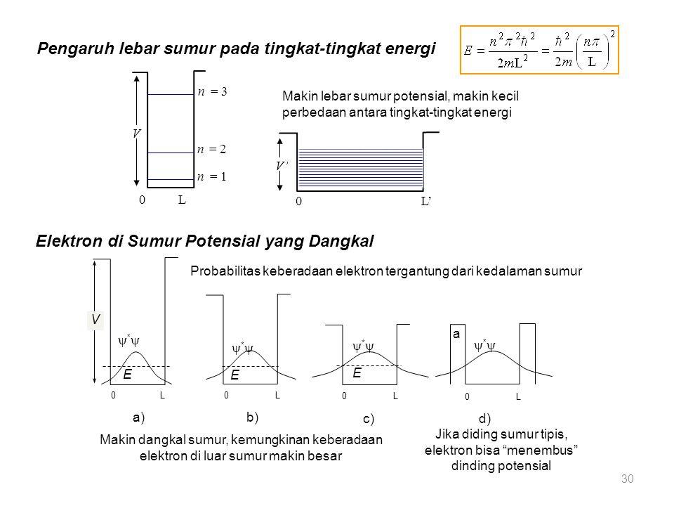 Pengaruh lebar sumur pada tingkat-tingkat energi 0 L n = 3 n = 2 n = 1 V 0 L' V' Makin lebar sumur potensial, makin kecil perbedaan antara tingkat-tin