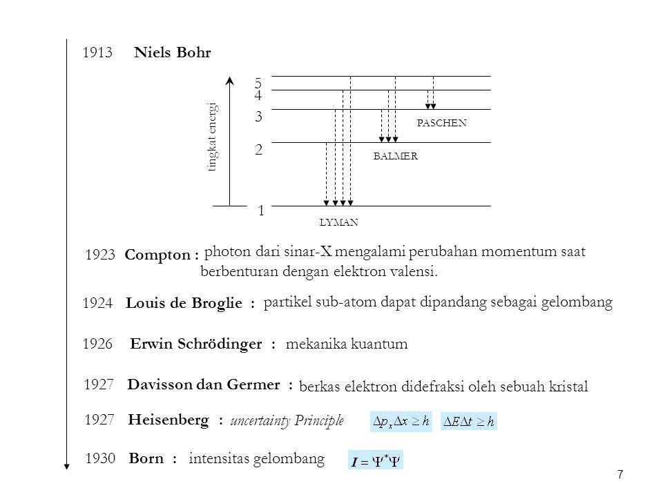 1913 Niels Bohr LYMAN BALMER PASCHEN tingkat energi 1 2 3 4 5 1923 Compton : photon dari sinar-X mengalami perubahan momentum saat berbenturan dengan