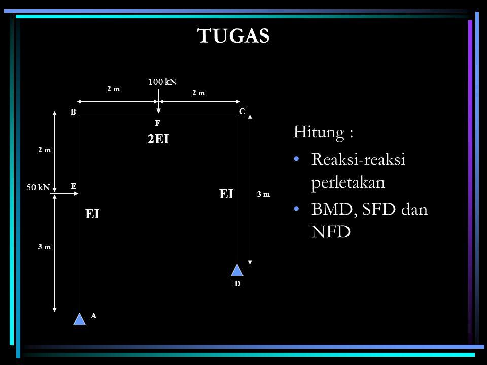 TUGAS Hitung : •Reaksi-reaksi perletakan •BMD, SFD dan NFD 2 m A D C F B E EI 2EI EI 50 kN 100 kN 3 m 2 m 3 m