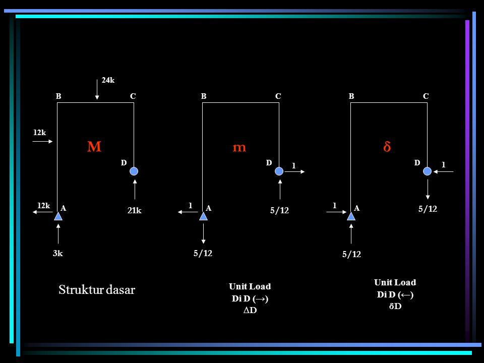 D 1 5/12 CB A δ 1 D 1 CB A m 1 D 21k 3k CB A M 12k 24k Struktur dasar Unit Load Di D (→) ∆D Unit Load Di D (←) δD