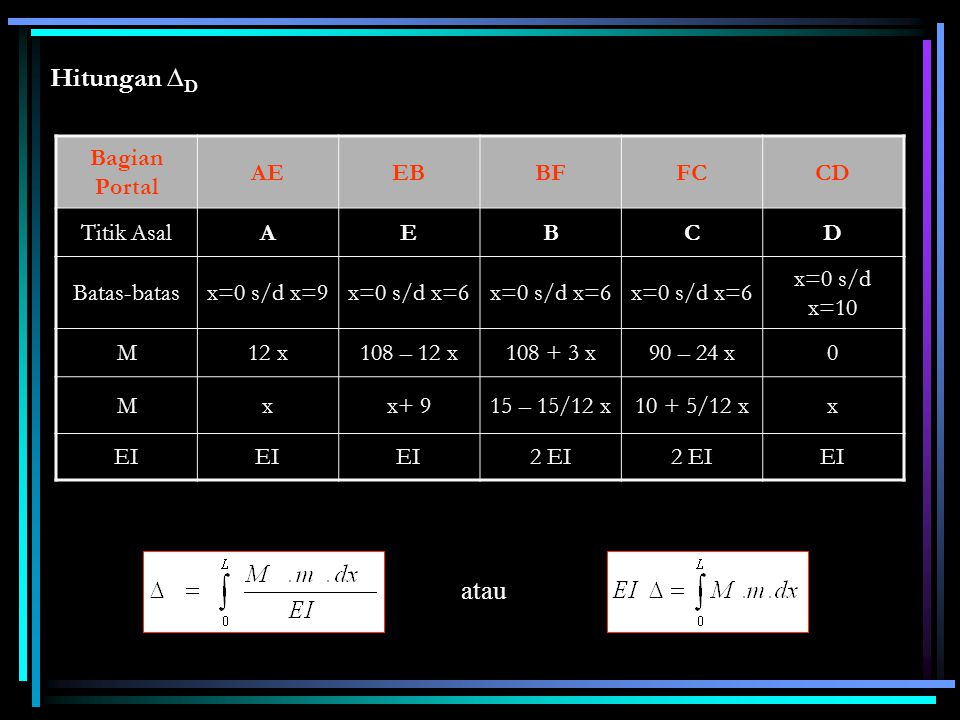 Hitungan ∆ D Bagian Portal AEEBBFFCCD Titik AsalAEBCD Batas-batasx=0 s/d x=9x=0 s/d x=6 x=0 s/d x=10 M12 x108 – 12 x108 + 3 x90 – 24 x0 Mxx+ 915 – 15/